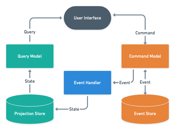 Event Sourcing - Command and Query Model